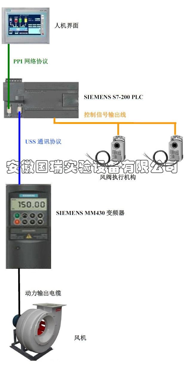 西门子变频系统